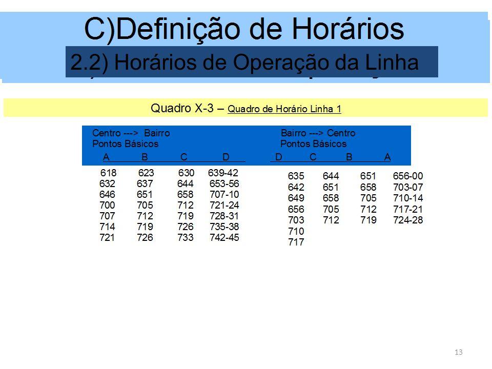 2.2) Horários de Operação da Linha