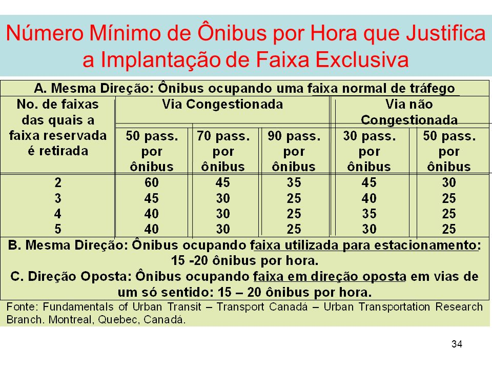 Número Mínimo de Ônibus por Hora que Justifica a Implantação de Faixa Exclusiva