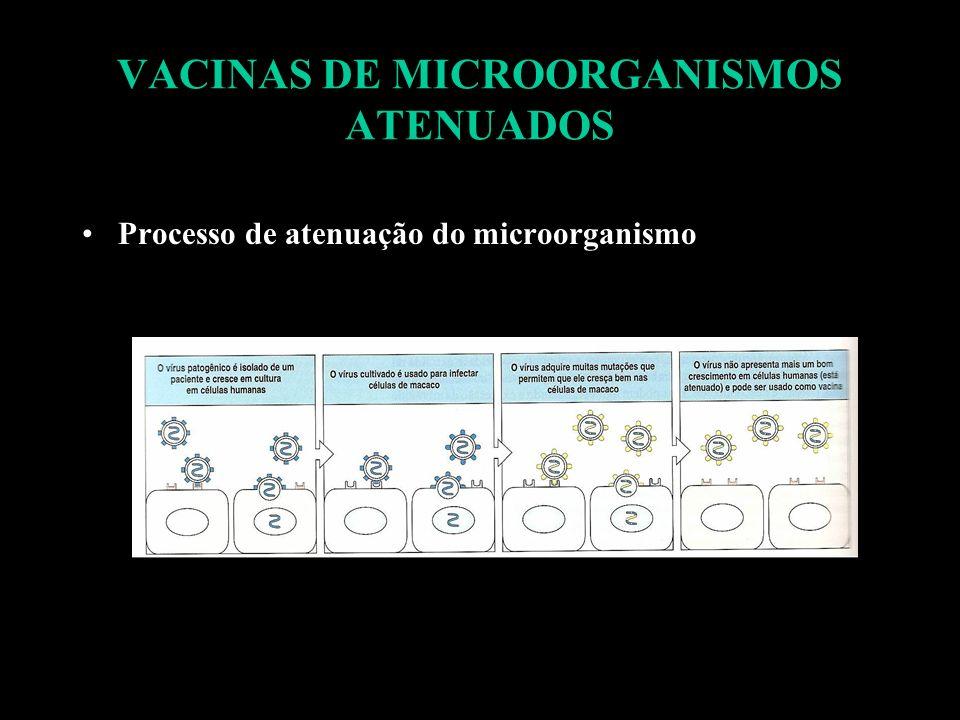 VACINAS DE MICROORGANISMOS ATENUADOS