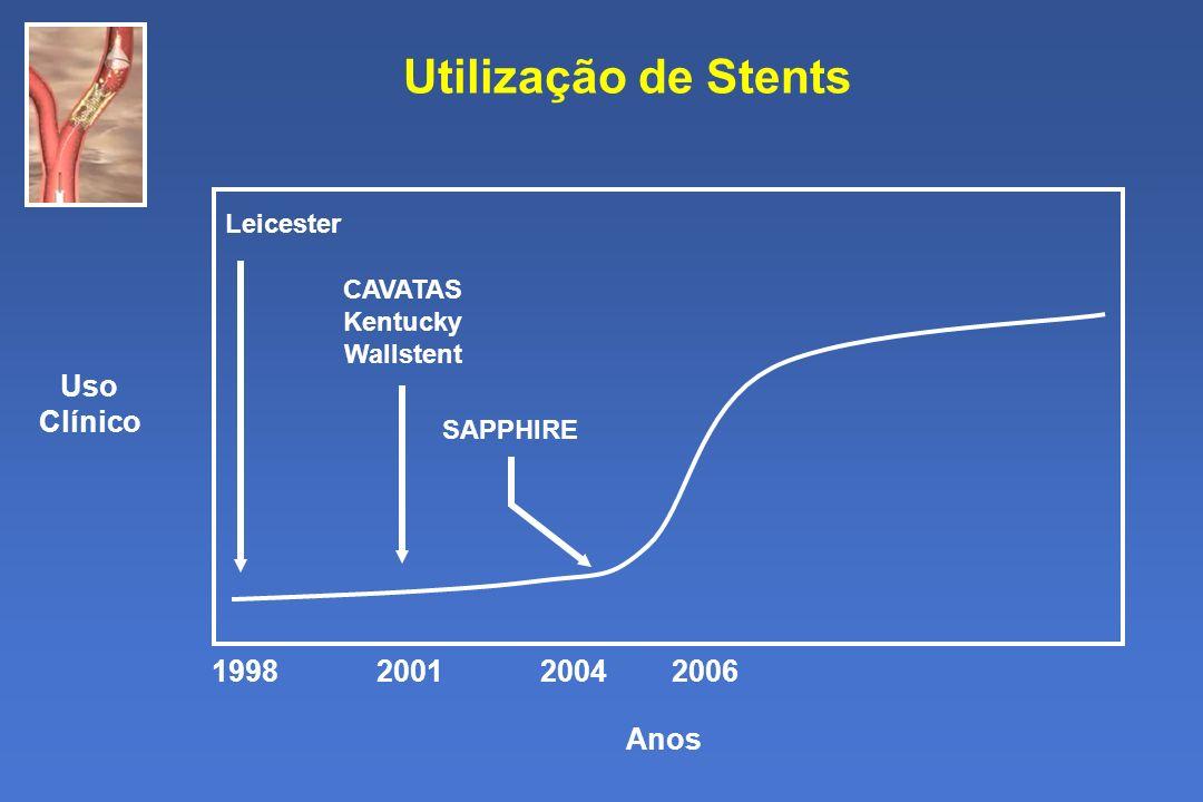 Utilização de Stents Uso Clínico 1998 2001 2004 2006 Anos Leicester
