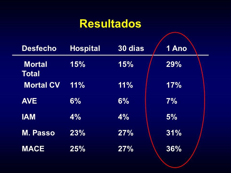 Resultados Desfecho Hospital 30 dias 1 Ano Mortal Total 15% 29%