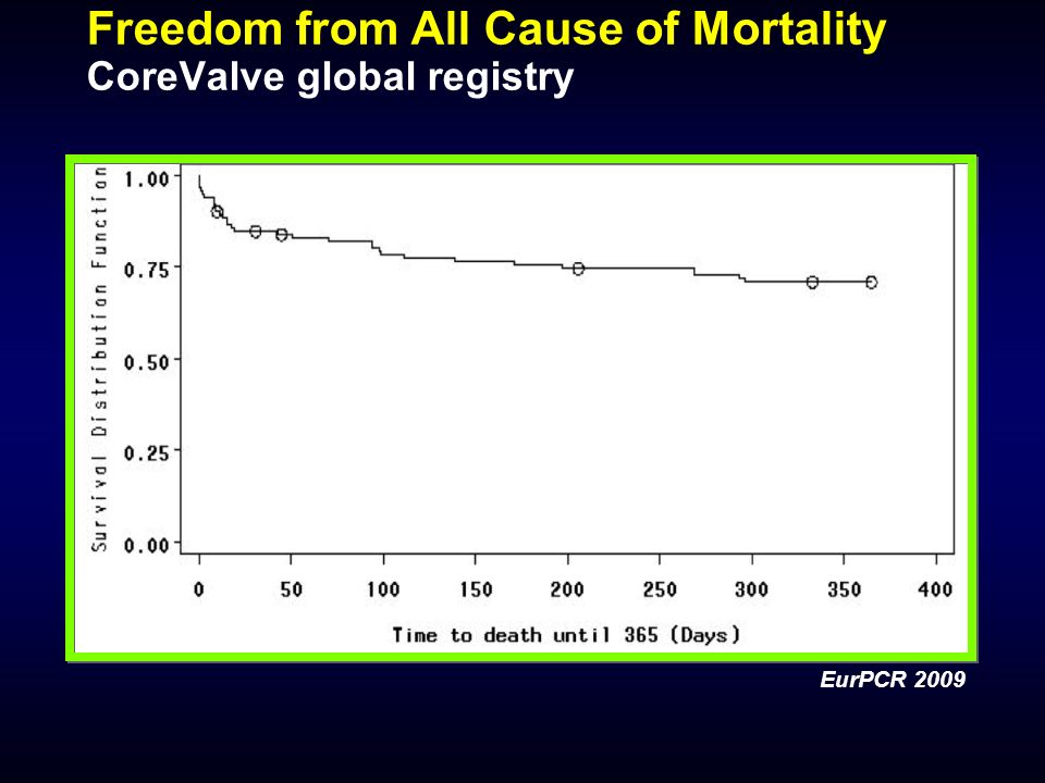 Freedom from All Cause of Mortality CoreValve global registry