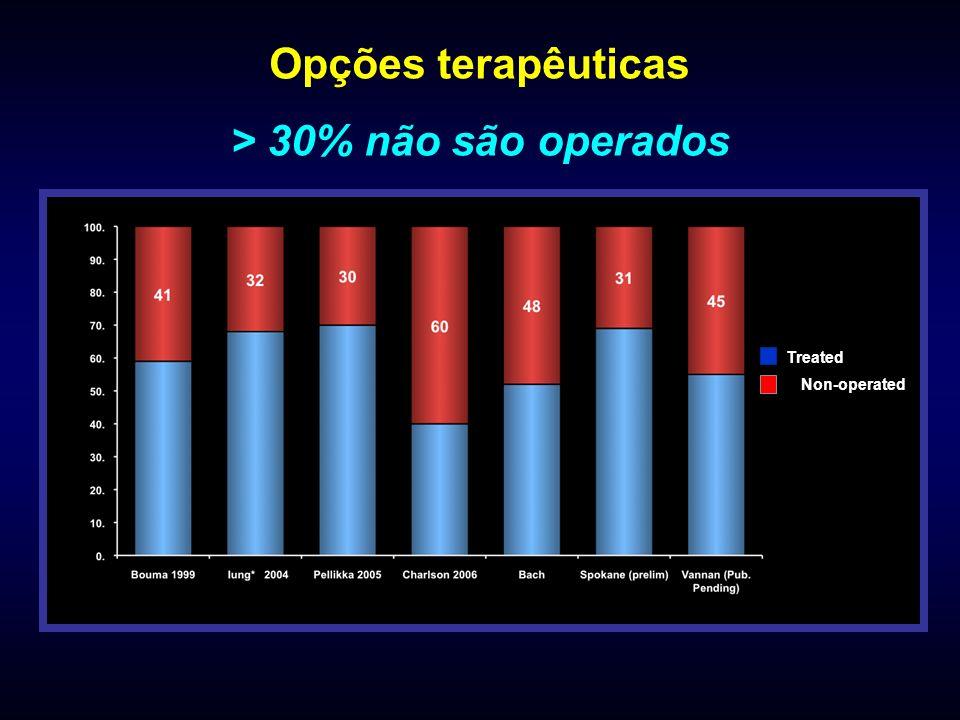 Opções terapêuticas > 30% não são operados