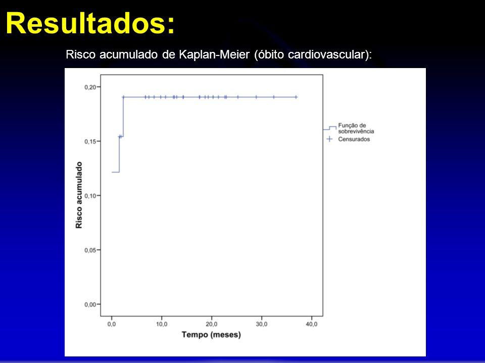 Resultados: Risco acumulado de Kaplan-Meier (óbito cardiovascular):