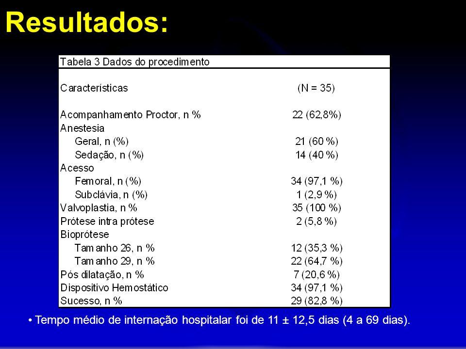 Resultados: Tempo médio de internação hospitalar foi de 11 ± 12,5 dias (4 a 69 dias).