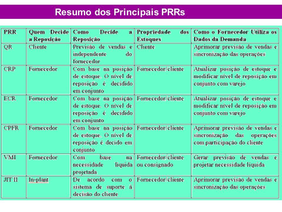 Resumo dos Principais PRRs