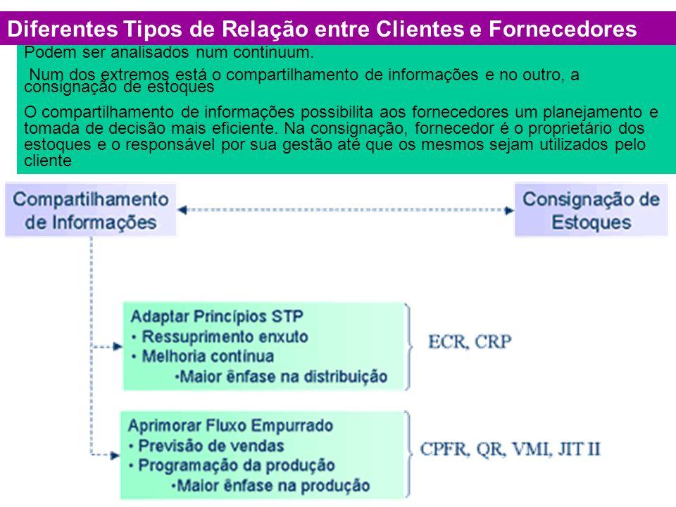 Diferentes Tipos de Relação entre Clientes e Fornecedores
