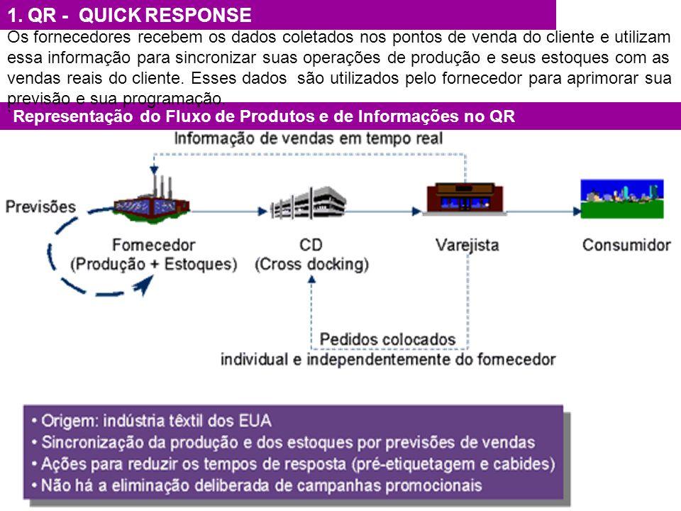 1. QR - QUICK RESPONSE