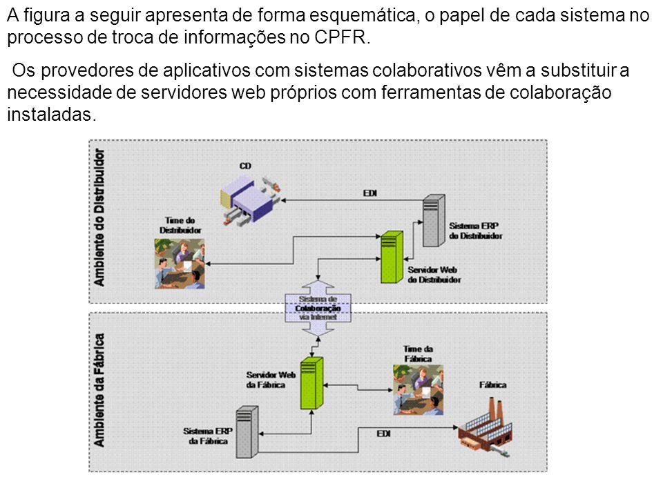 A figura a seguir apresenta de forma esquemática, o papel de cada sistema no processo de troca de informações no CPFR.