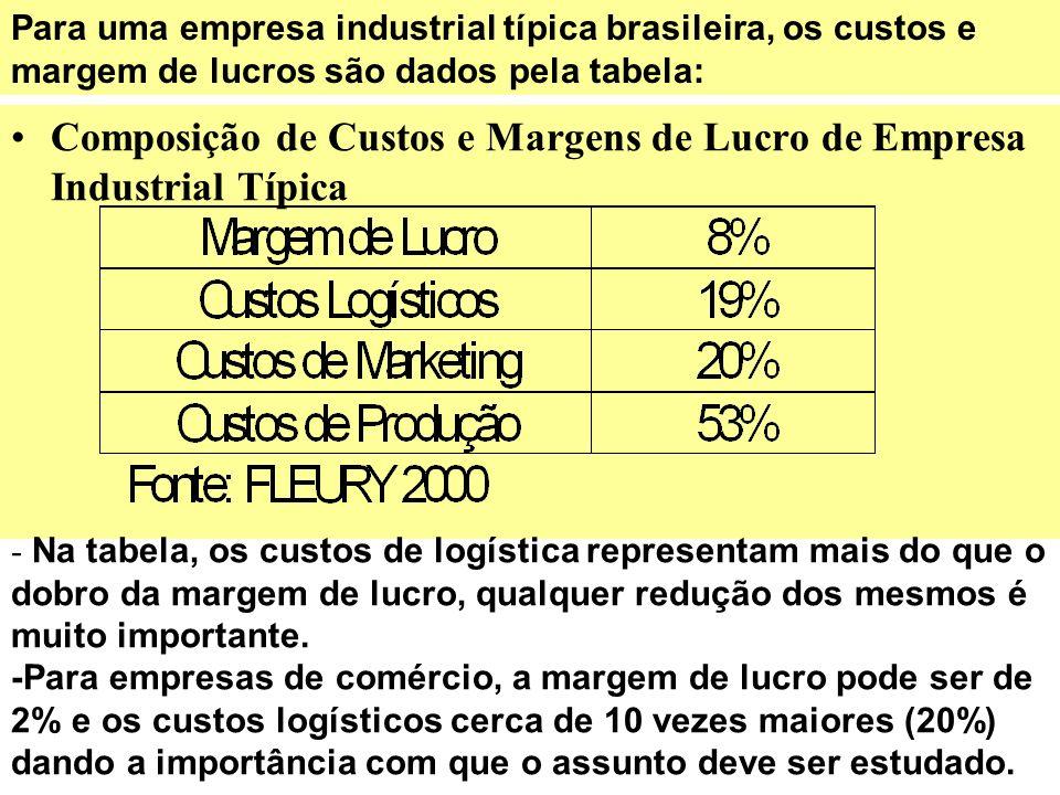 Composição de Custos e Margens de Lucro de Empresa Industrial Típica