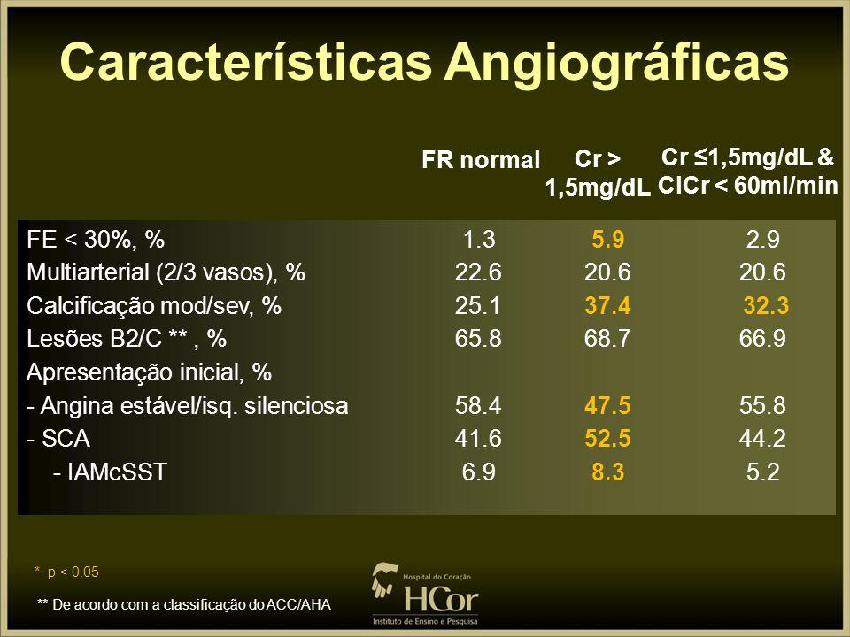 Características Angiográficas Cr ≤1,5mg/dL & ClCr < 60ml/min