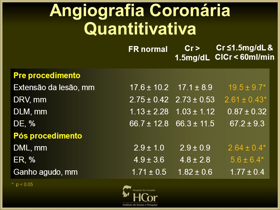 Angiografia Coronária Quantitivativa Cr ≤1.5mg/dL & ClCr < 60ml/min