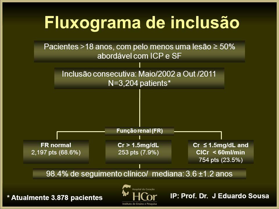 Fluxograma de inclusão