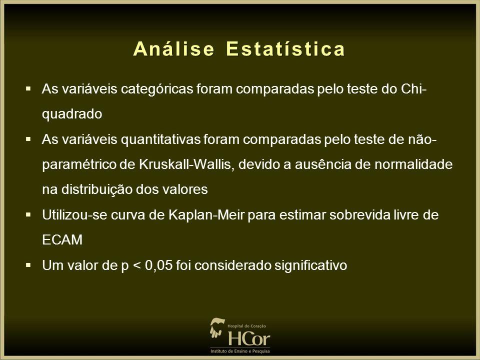 Análise Estatística As variáveis categóricas foram comparadas pelo teste do Chi-quadrado.