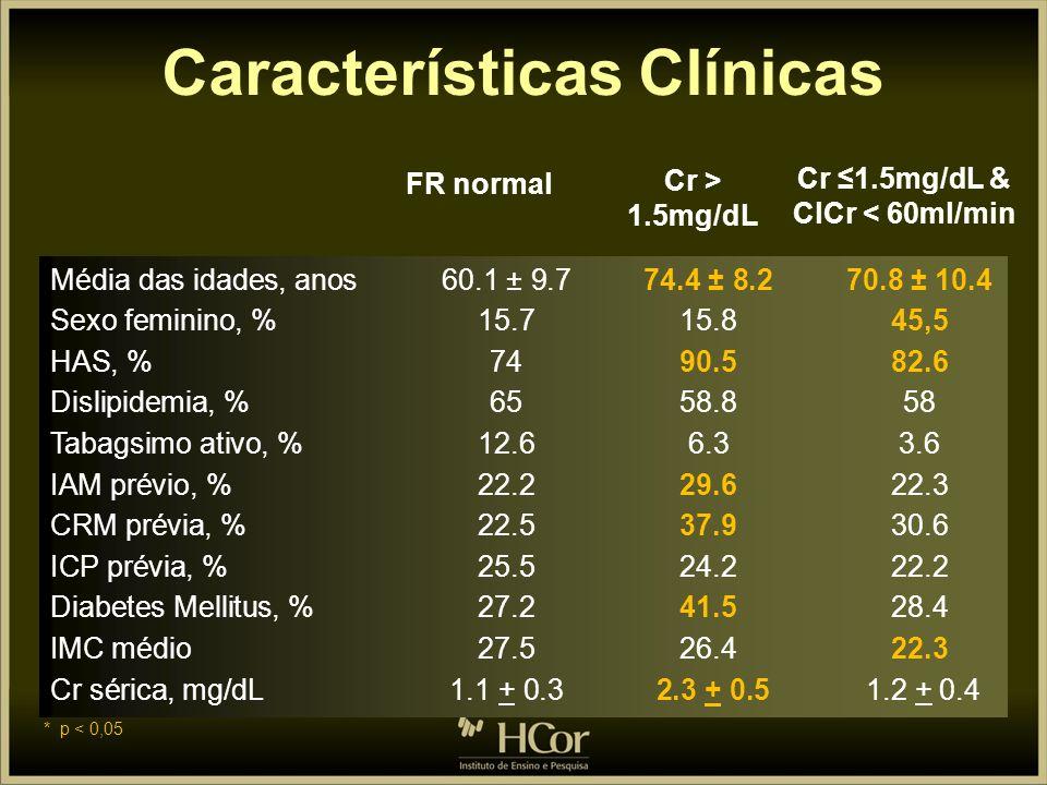 Características Clínicas Cr ≤1.5mg/dL & ClCr < 60ml/min
