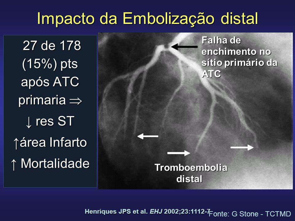 Impacto da Embolização distal