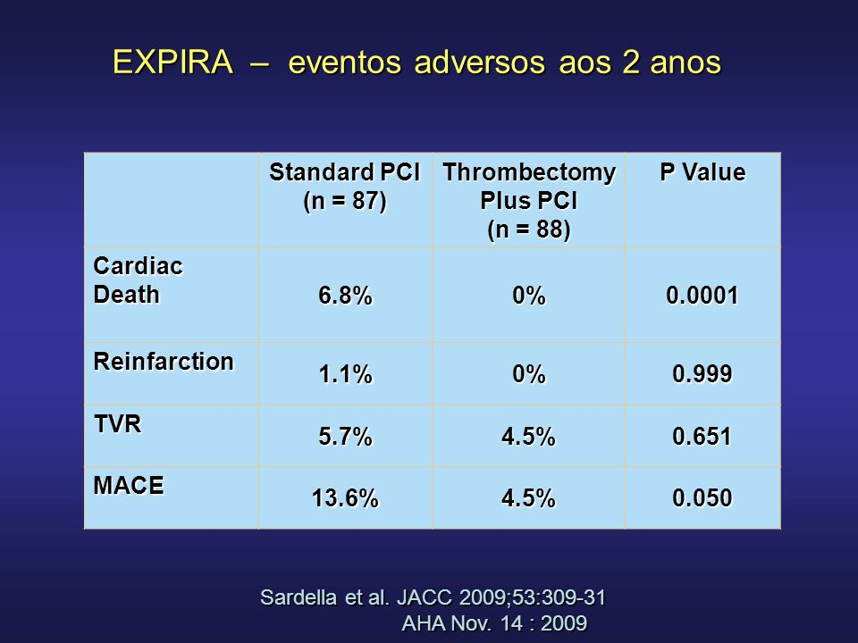 Thrombectomy Plus PCI (n = 88)