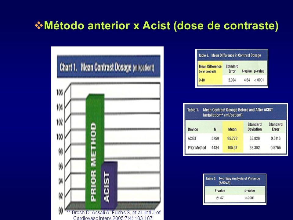 Método anterior x Acist (dose de contraste)