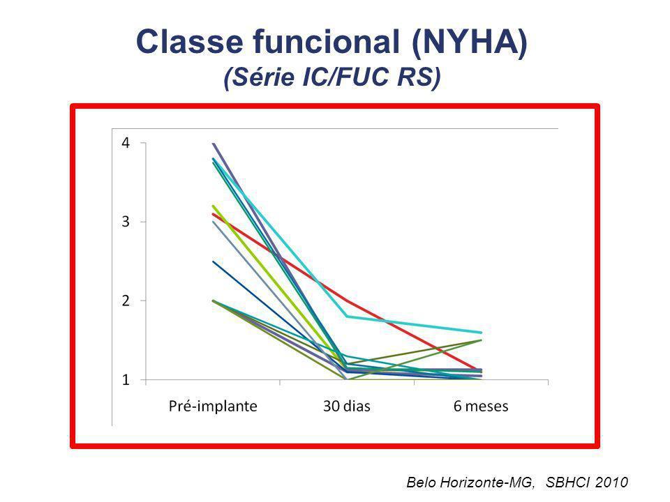 Classe funcional (NYHA) (Série IC/FUC RS)