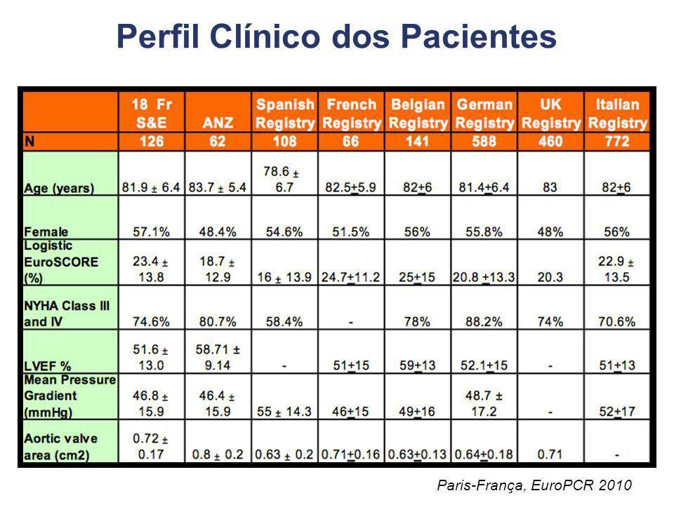 Perfil Clínico dos Pacientes
