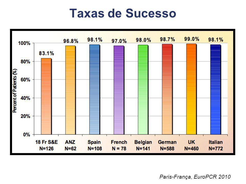 Taxas de Sucesso Paris-França, EuroPCR 2010