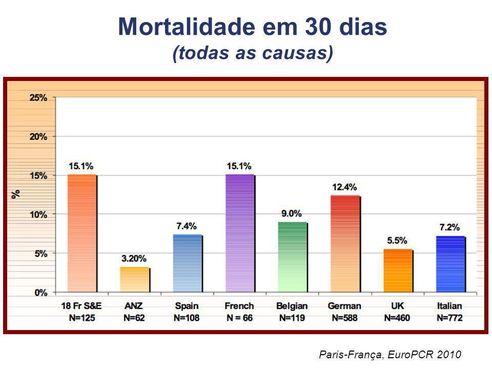 Mortalidade em 30 dias (todas as causas)