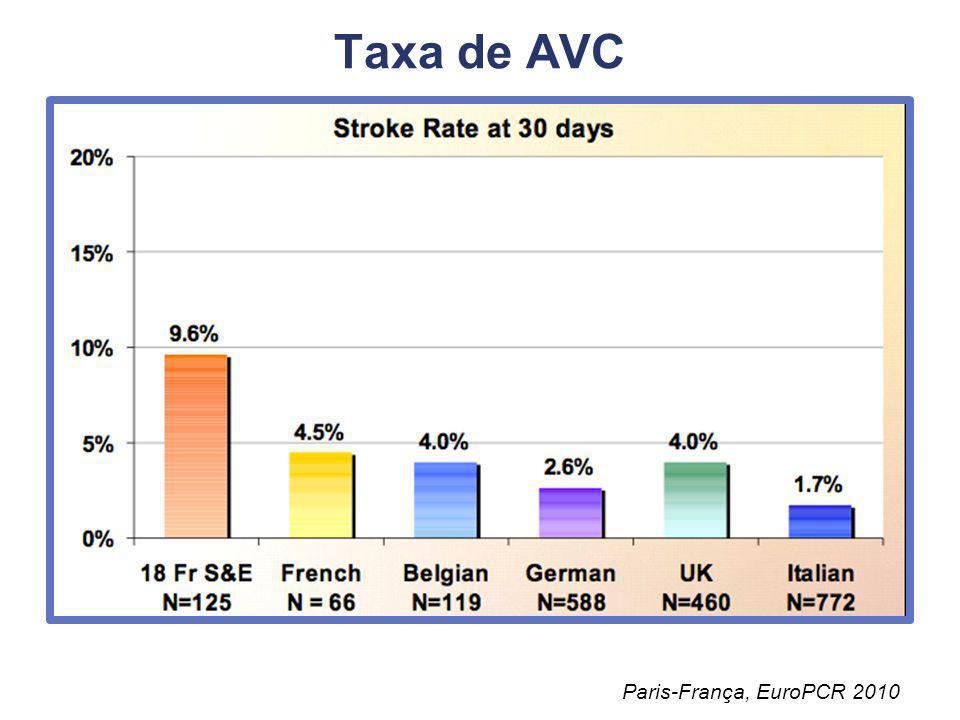 Taxa de AVC Paris-França, EuroPCR 2010
