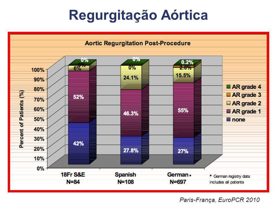 Regurgitação Aórtica Paris-França, EuroPCR 2010