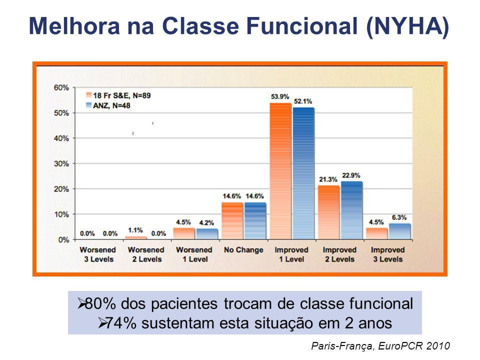 Melhora na Classe Funcional (NYHA)