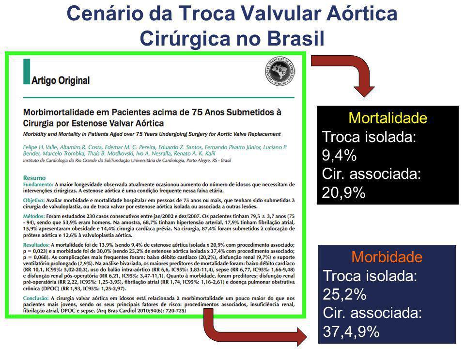 Cenário da Troca Valvular Aórtica Cirúrgica no Brasil