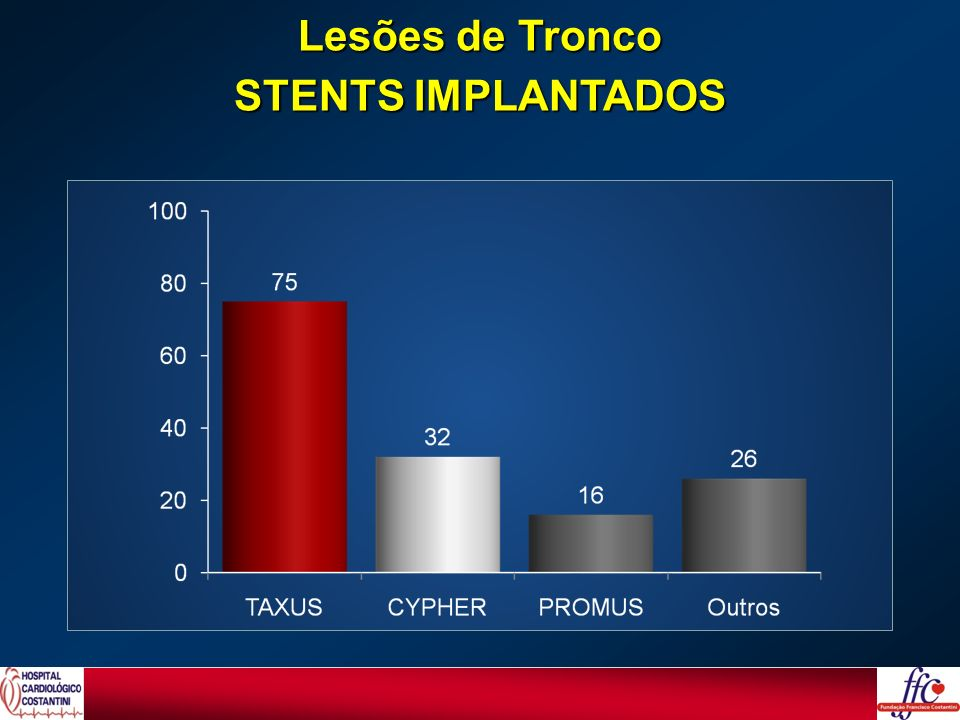 Lesões de Tronco STENTS IMPLANTADOS