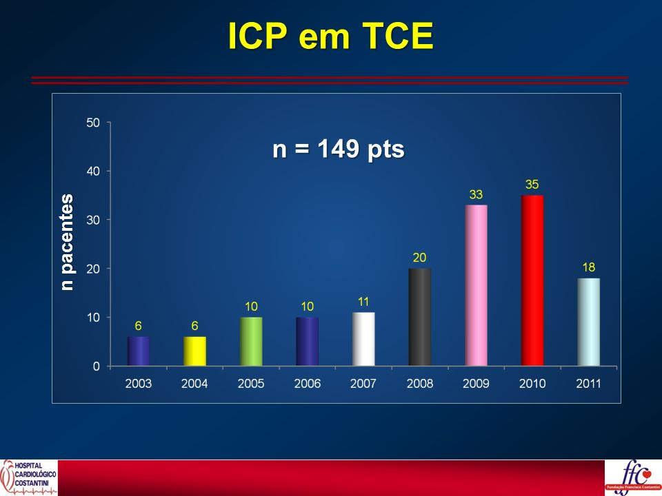 ICP em TCE n = 149 pts n pacentes