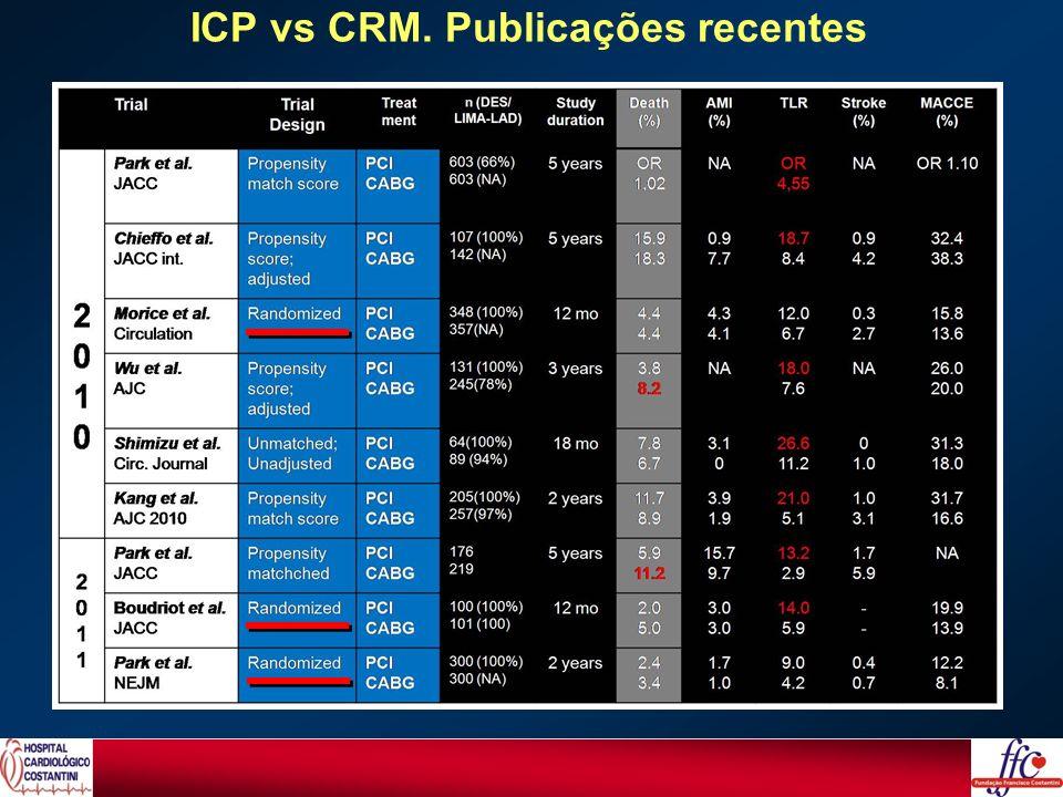 ICP vs CRM. Publicações recentes