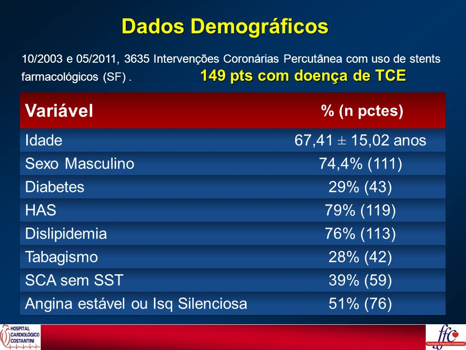 Dados Demográficos Variável Idade 67,41 ± 15,02 anos Sexo Masculino