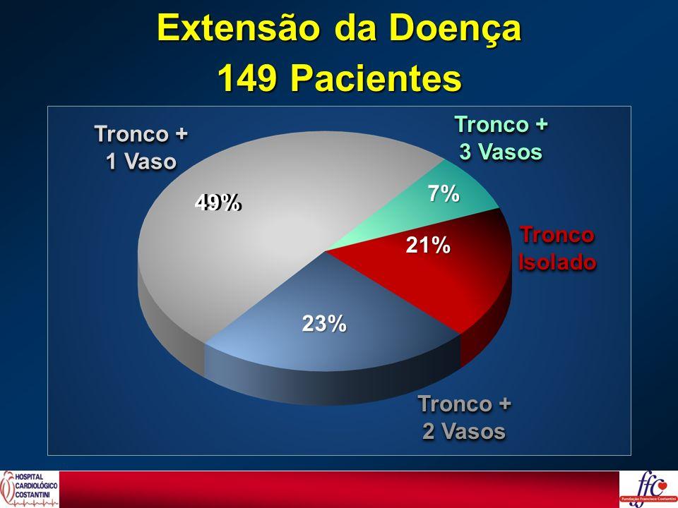 Extensão da Doença 149 Pacientes