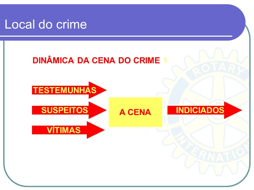 Local do crime DINÂMICA DA CENA DO CRIME 1 TESTEMUNHAS A CENA