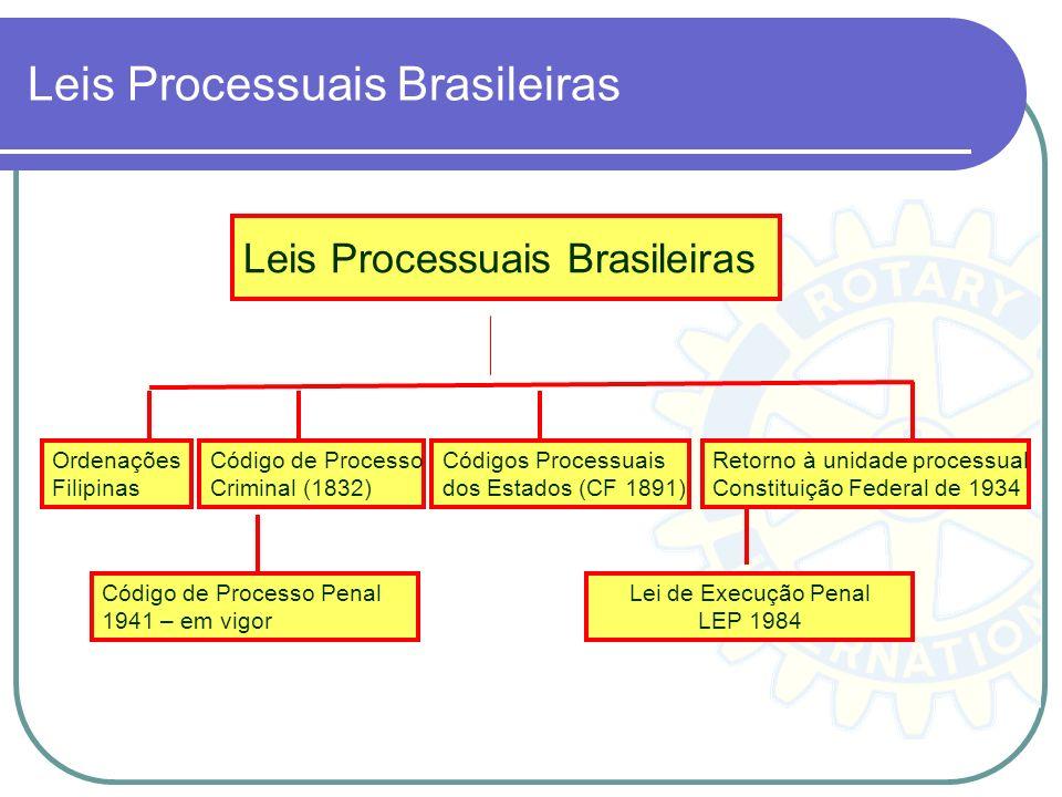 Leis Processuais Brasileiras