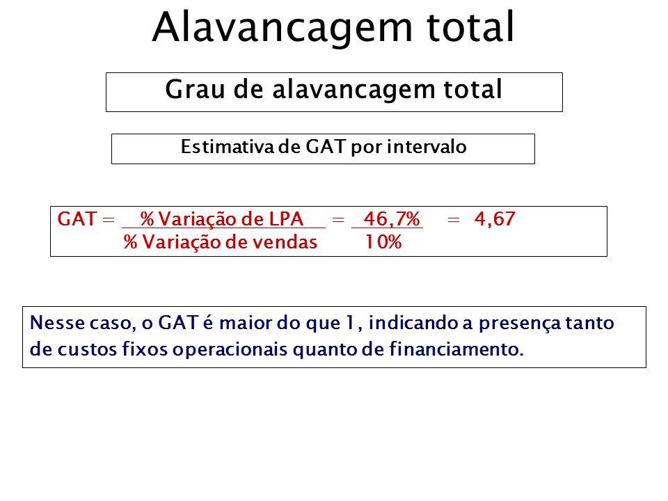 Grau de alavancagem total Estimativa de GAT por intervalo