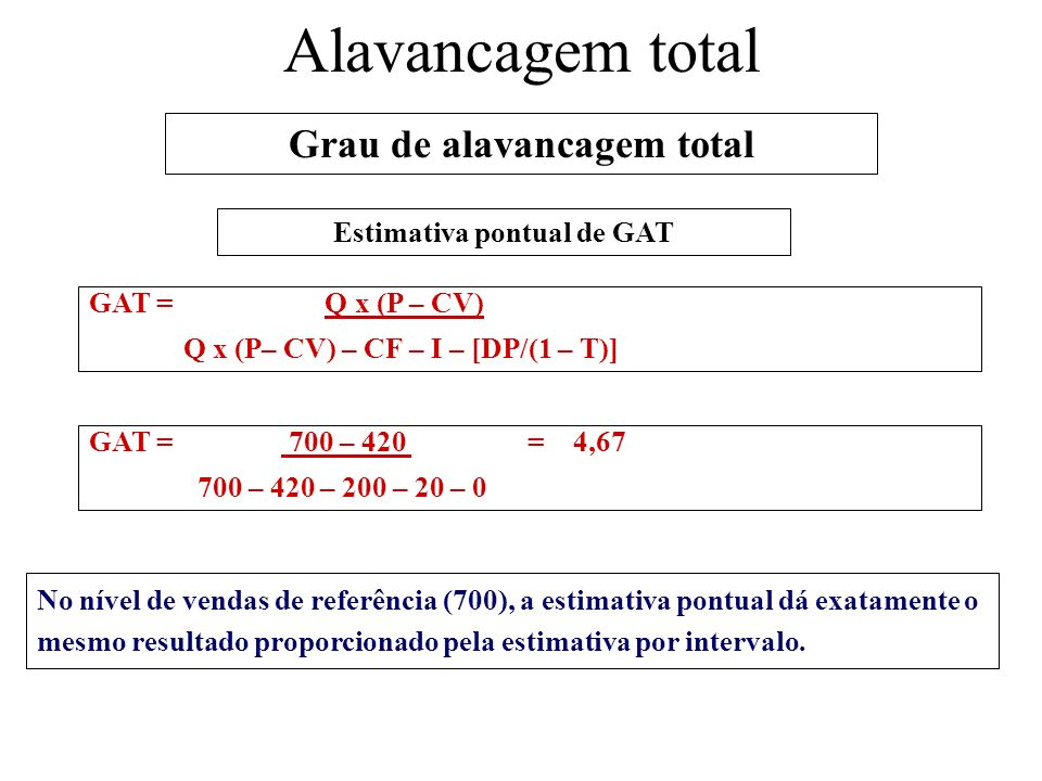 Grau de alavancagem total Estimativa pontual de GAT