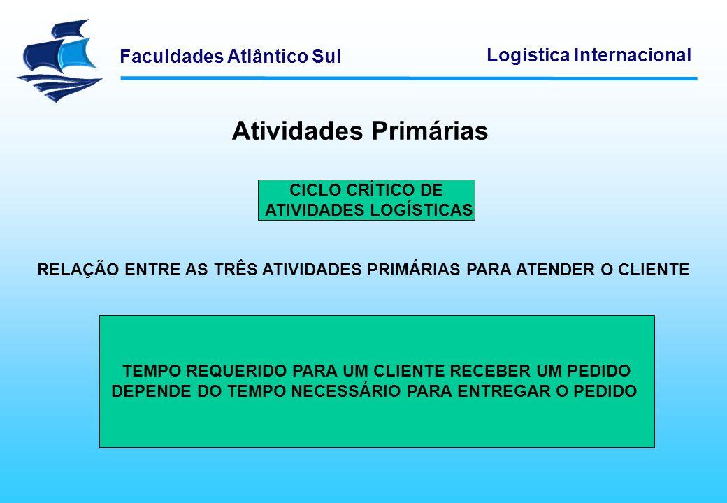 Atividades Primárias CICLO CRÍTICO DE ATIVIDADES LOGÍSTICAS