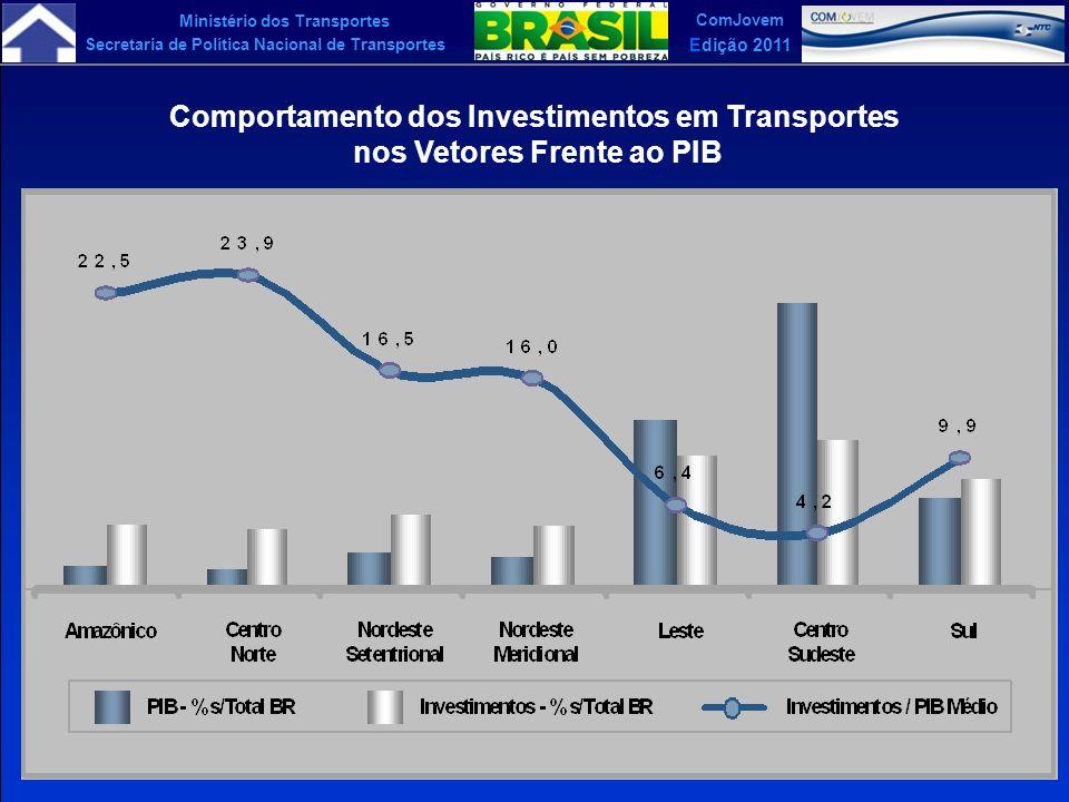 Comportamento dos Investimentos em Transportes