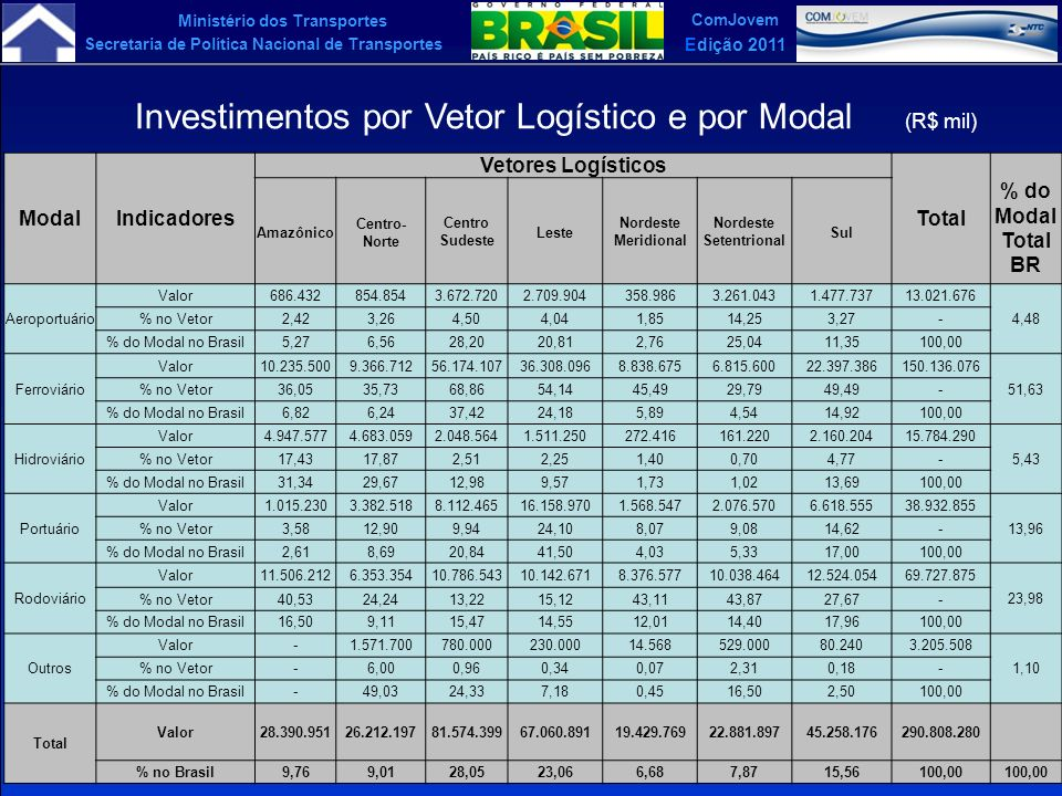 Investimentos por Vetor Logístico e por Modal (R$ mil)