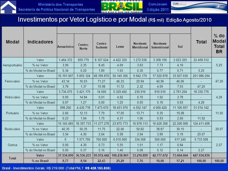 Investimentos por Vetor Logístico e por Modal (R$ mil) Edição Agosto/2010