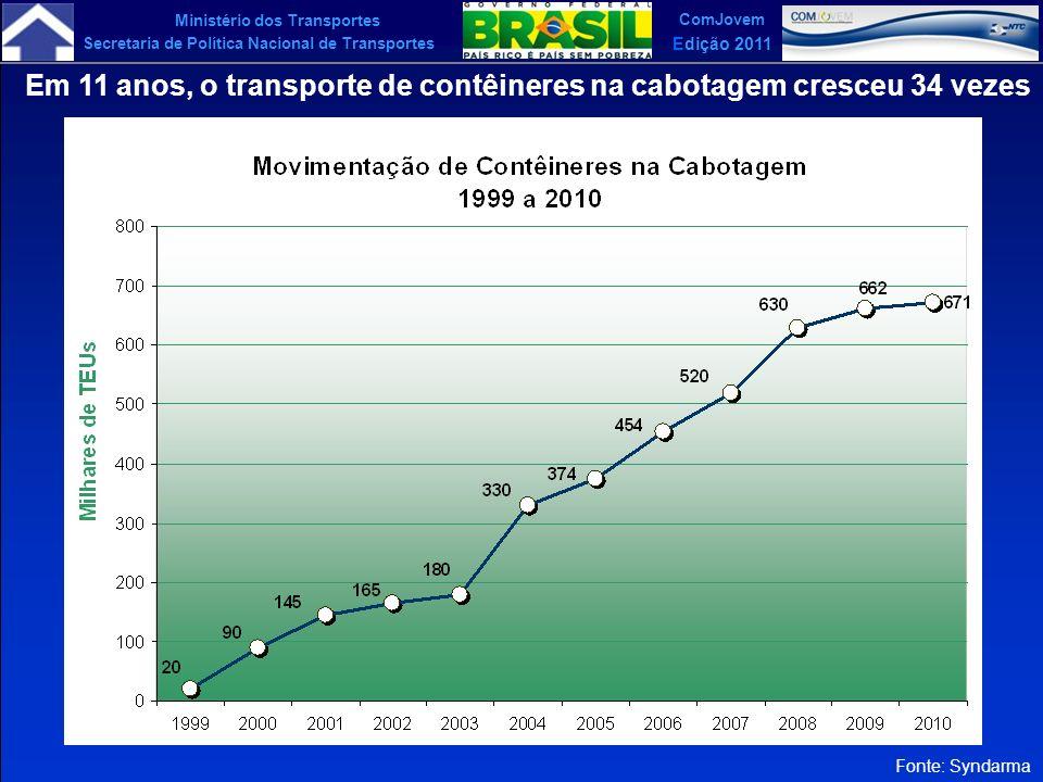 Em 11 anos, o transporte de contêineres na cabotagem cresceu 34 vezes