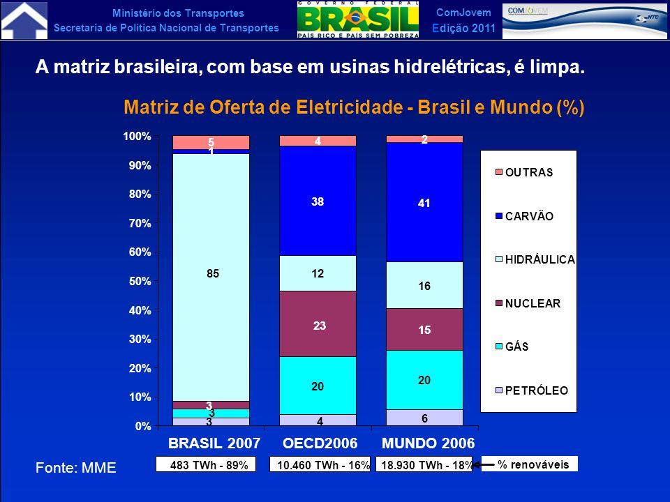 Matriz de Oferta de Eletricidade - Brasil e Mundo (%)