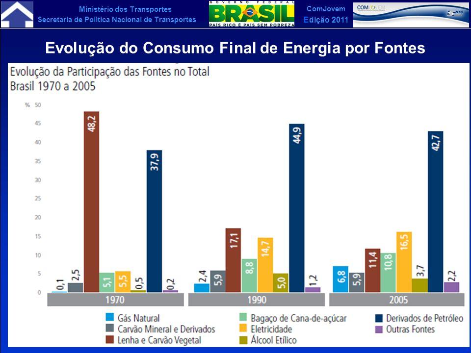 Evolução do Consumo Final de Energia por Fontes