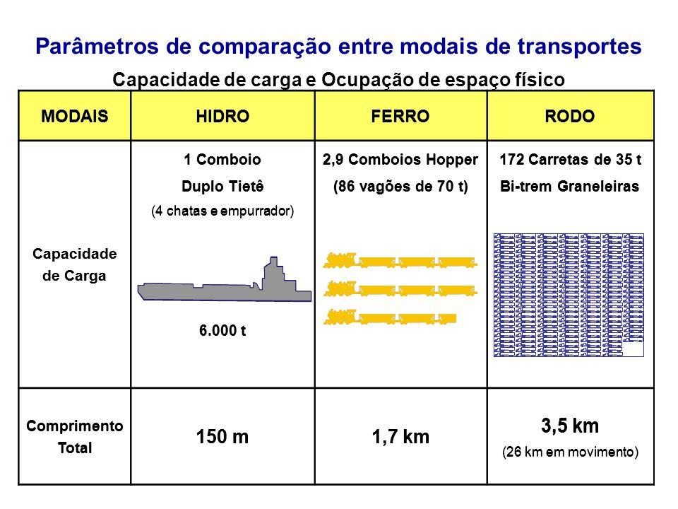 Parâmetros de comparação entre modais de transportes
