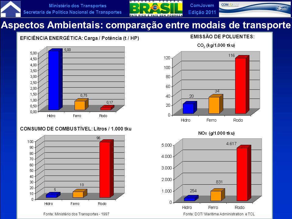 Aspectos Ambientais: comparação entre modais de transporte