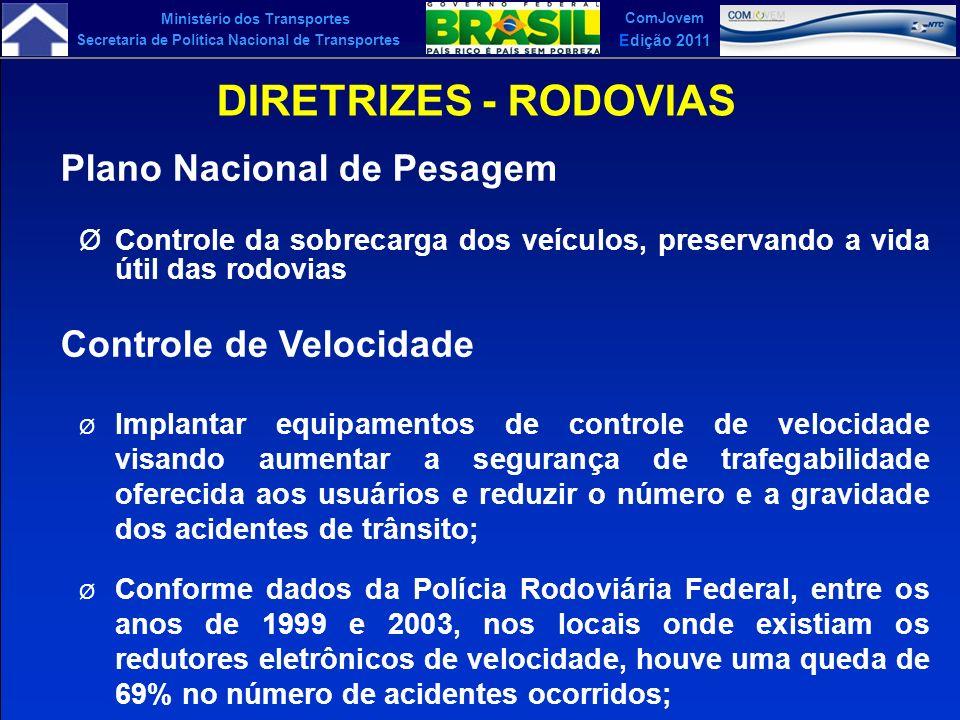 DIRETRIZES - RODOVIAS Plano Nacional de Pesagem Controle de Velocidade
