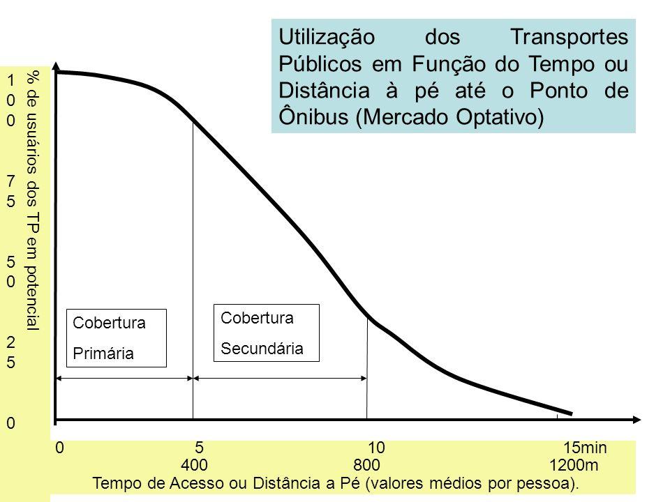 Utilização dos Transportes Públicos em Função do Tempo ou Distância à pé até o Ponto de Ônibus (Mercado Optativo)